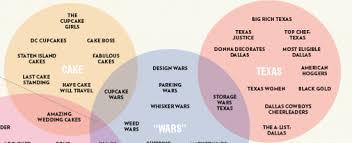 Venn Diagram Of Real And Fake Science Venn Diagram Categorizes Reality Tv Shows Beautifully The Mary Sue