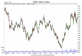 3 Year Silver Chart Ted Butler On The Job Training Ed Steers Gold And Silver