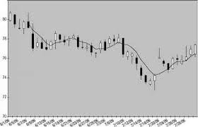 How To Draw Candlestick Chart In Excel Adding A Moving Average To An Excel Candlestick Chart