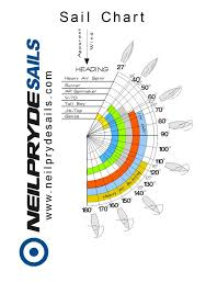 Sailing Wind Chart Sailing Tip Is It Too Windy To Fly My Spinnaker Murray