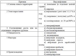 Виды и типы инфляции таблица Учимся вместе виды и типы инфляции