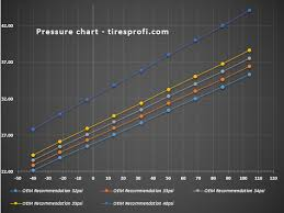 Tire Pressure Chart Tiresprofi All About Tires