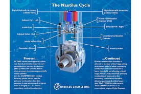 similiar nautilus diagram keywords nautilus hcci diagram 1