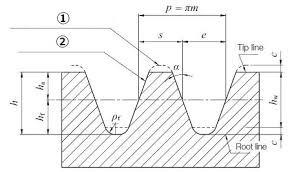 Gear Module Chart Involute Gear Profile Khk Gears