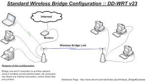 how to setup linksys wireless router ghz images linksys wireless n broadband router wrt160n linksys wiring diagram