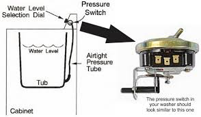 how to fix an overflowing washing machine washer water overflow washer pressure switch location
