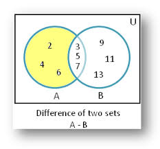 Venn Diagram A Or B Difference Of Sets Using Venn Diagram Difference Of Sets Solved