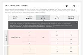 Lexile Score Grade Level Chart 74 Valid Fountas And Pinnell Reading Level Chart By Month
