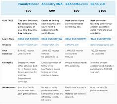 The Leading Ancestry Dna Tests Compared