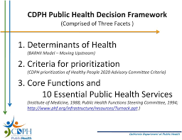 Healthy California 2020 Initiative Consensus Building On