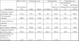 Реферат Анализ и планирование товарооборота на предприятиях  Оптовый товарооборот по сравнению с планом возрос на 1 131 тыс руб за счет сверхнормативных запасов на начало года 23 тыс руб