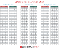 Gmat Scaled Score Chart Og 13 Conversion Guide Verbal Gmat