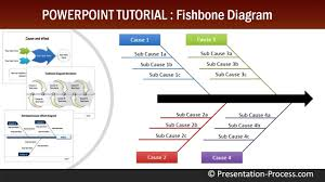 Summary Fish Bone Diagrams For Powerpoint Download Free