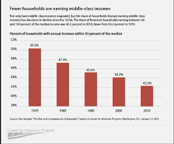 Chart Middle Class Income Income Equality Middle Class Graph 2014 2015 2016 2017