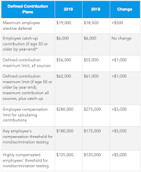 2019 Ira Contribution Limits Chart Whats The Maximum 401k Contribution Limit In 2019 Intuit