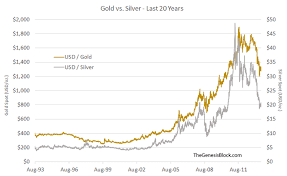 Gold Silver Correlation Chart Does Silver Follow Gold Generally Speaking Archive