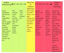 Acid Alkaline Balance Diet Chart A Scientific Review Of The Alkaline Diet The Food Medic