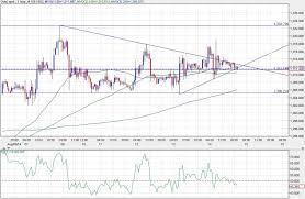Xau Xag Chart Gold Silver Correction Break Out From A Descending