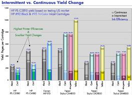 Canon Pixma Printer Comparison Chart Hp Printers Hp Printing Efficiency Helping Customers Save
