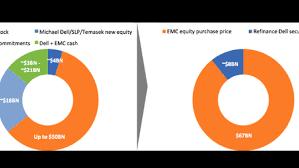 Dell Share Price Chart Making Sense Of The Dell Emc Vmware Deal