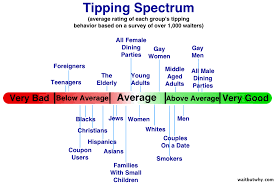 Tipping Chart Usa Everything You Dont Know About Tipping Wait But Why