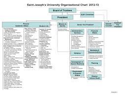 Ppt Saint Josephs University Organizational Chart 2012 13