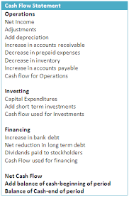 cash statements understanding cash flow statement finance train
