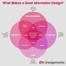 A Good Design What Makes A Good Information Design Visual Ly