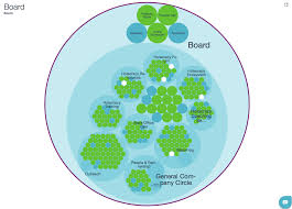 Holacracy Org Chart Getting Started With Your Glassfrog Organization Glassfrog
