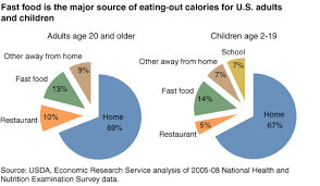 Chart Fast Food Is The Major Source Of Eating Out Calories