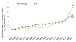 New Jersey Opioid Summary National Institute On Drug Abuse