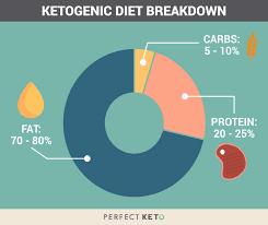 Keto Chart For Beginners Keto Calculator The Easy Keto Diet Macro Calculator Free