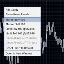 Oanda Advanced Charting Tutorial Help And Support