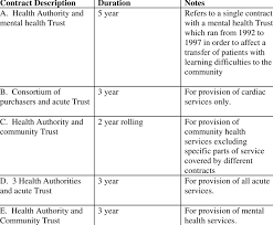 sample of contracts contract duration in isolated sample of longer term