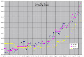 Ammo Price Trends Historical Charts Updated 4 15 2007