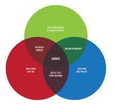 Venn Diagram Meme Another Great Venn Diagram Diagram Euler Diagram Simply