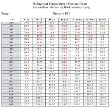 Air Conditioner Pressure Chart R22 R22 Pt Chart Bedowntowndaytona Com