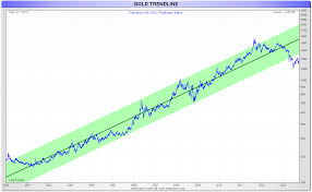 2000 Charts 15 Gold And Silver Price Charts Till 2013 Gold Silver Worlds