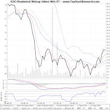 Icici Prudential Midcap Select Iwin Et Technical Analysis
