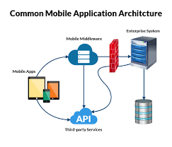 What Is Service Oriented Architecture Mobile Middleware Service Oriented Architecture Vs Mobility As A