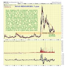 Novo Resources Stock Chart Clive Maund Technical Analysis