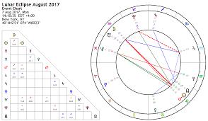 2019 Eclipse Charts