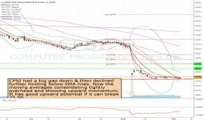 Cpsi Charting System Cpsi Stock Price And Chart Nasdaq Cpsi Tradingview