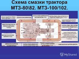 Презентация на тему Техническое обслуживание тракторов МТЗ  2 Схема смазки трактора МТЗ 80 82 МТЗ 100 102
