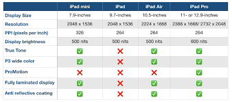 Ipad 4 Comparison Chart Which Ipad Should You Buy Heres How The New Ipad Air