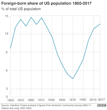 Uk Charts 1970 Six Charts On The Immigrants Who Call The Us Home Bbc News