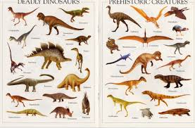 Types Of Dinosaurs With Pictures Dinosaurs Pictures And Facts