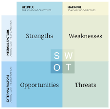 Swot Analysis Of Web Design Company Website Swot Analysis A How To Example Of Best Practice