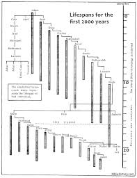 Longevity Chart Adam To Jesus Lifespans In Genesis Old Testament Charts Bible History