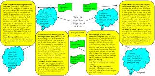 professional relationships sallyhart72 week 5 interpersonal skills annie wang